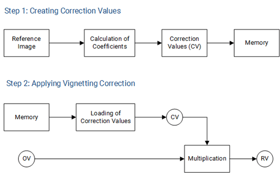 Vignetting Correction Process Diagram